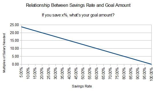 Ideal savings rate for years remaining versus rate