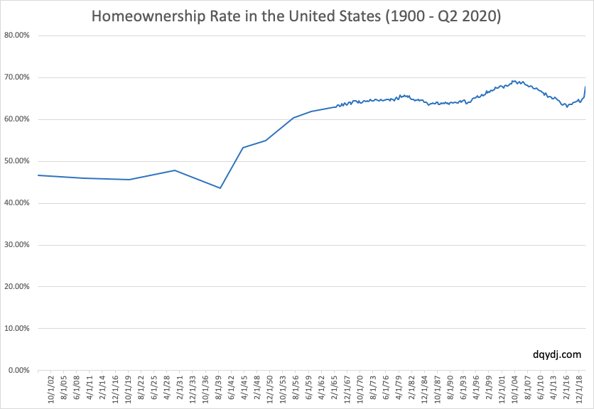 US Homeownership rate from 1900 - 2020