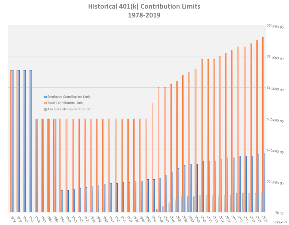 Historical 401(k) contribution limits from 1978-2019