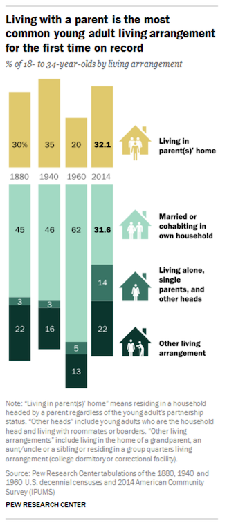 (Pew Research) Millennials live at home in more numbers than any other arrangement.