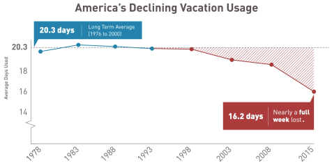 Vacation Time Taken Trend, from Project: Time Off
