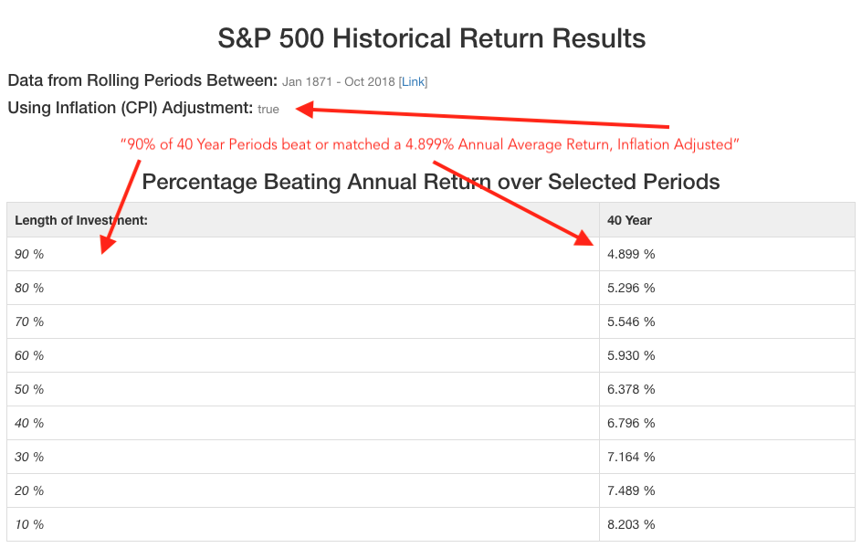 Reading the output table for 40 year periods, inflation adjusted, on the S&P 500