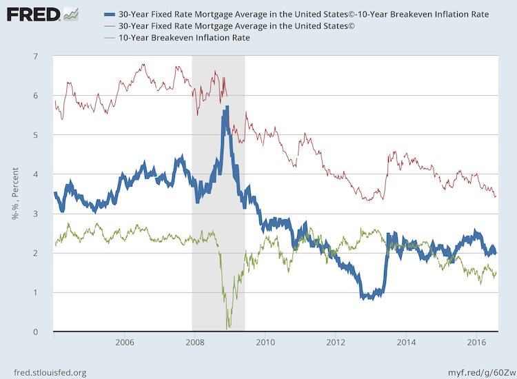 Mortgage vs. Expected Inflation over 10 Years