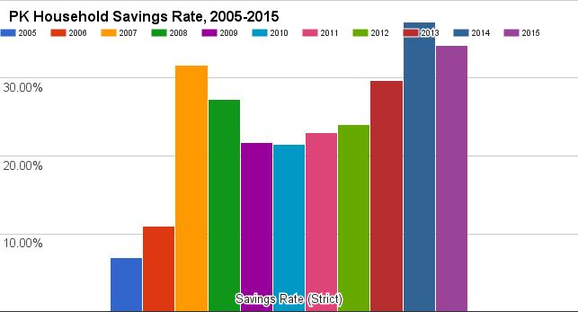 PK's net savings rate 2005-2015