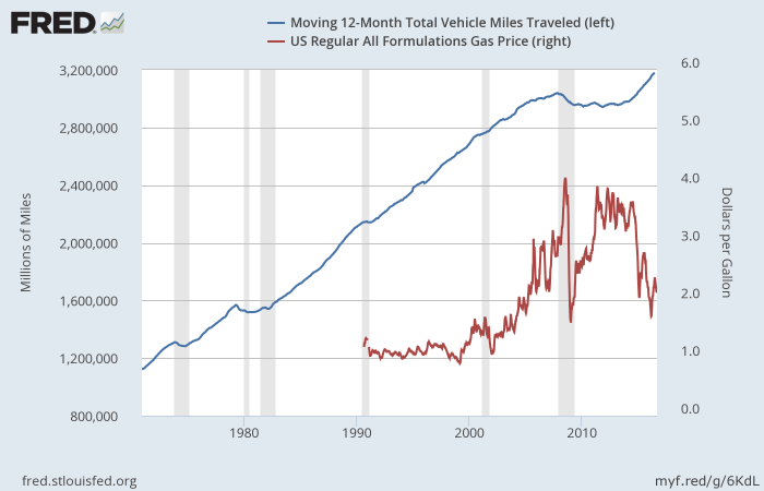 Miles Traveled in United States versus Fuel Price