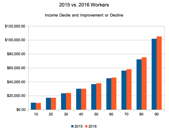 Income percentile calculator: deciles of individual income in 2015 and 2016