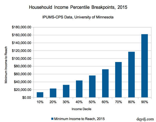 2016 Household Income Percentile Calculator for the United