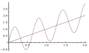 Illustration of an increasing sin function.