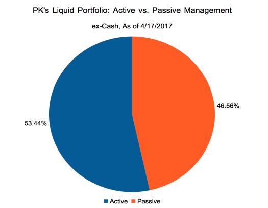 PK: Active vs. Passive Breakdown