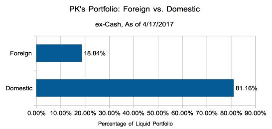 Foreign vs. Domestic Breakdown