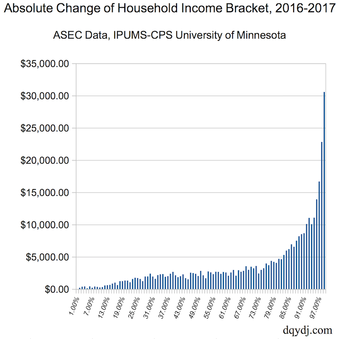 Absolute Change of Household Income Percentile Breakpoint, 2016-2017