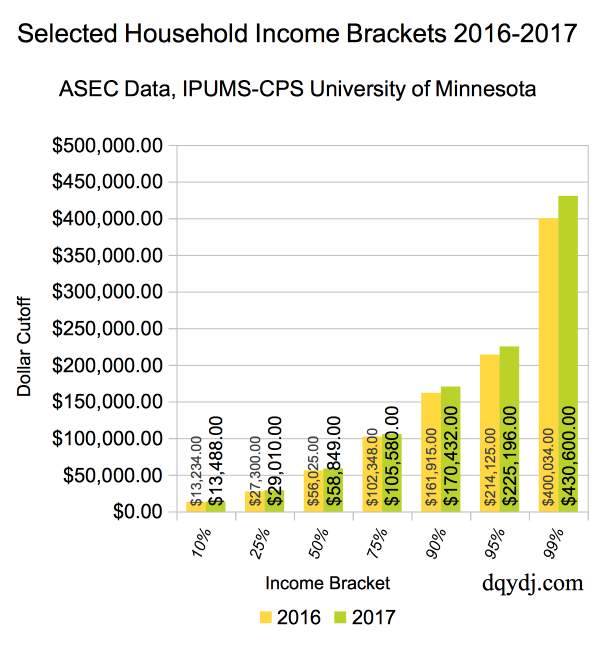 Selected Household Income Percentiles, 2016-2017