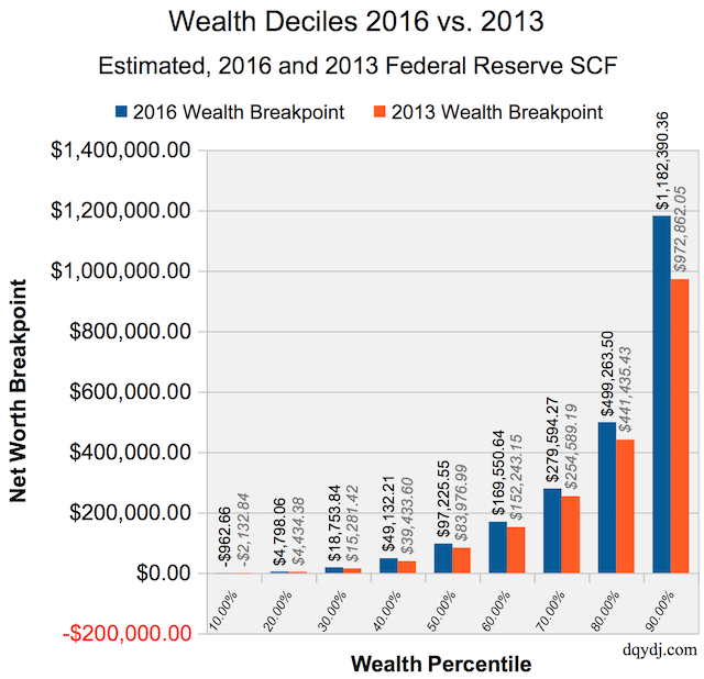 Wealth Percentile and net worth percentile calculator decile comparison.