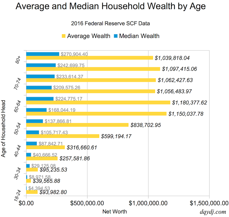 Average and Median Net Worth by Age in the United States, 2016.