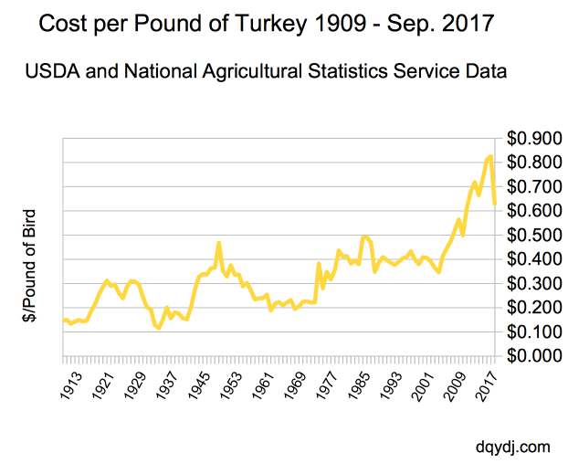 Turkey cost per pound through 2017