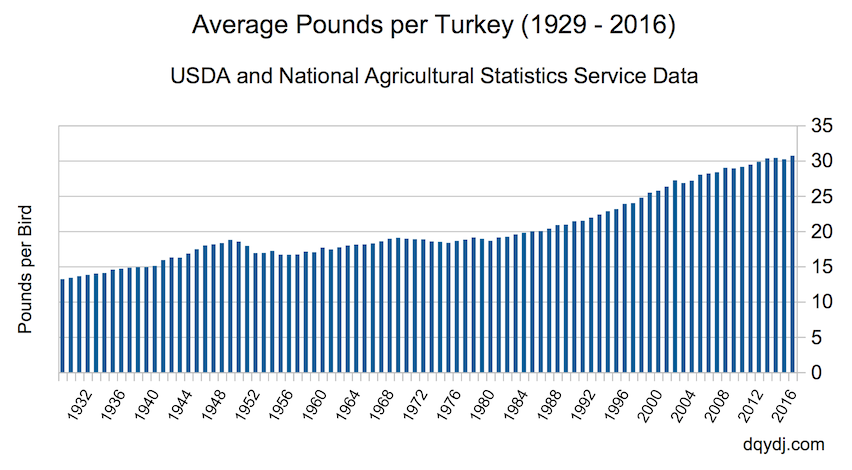 Graph of Average Turkey Weight Over Time
