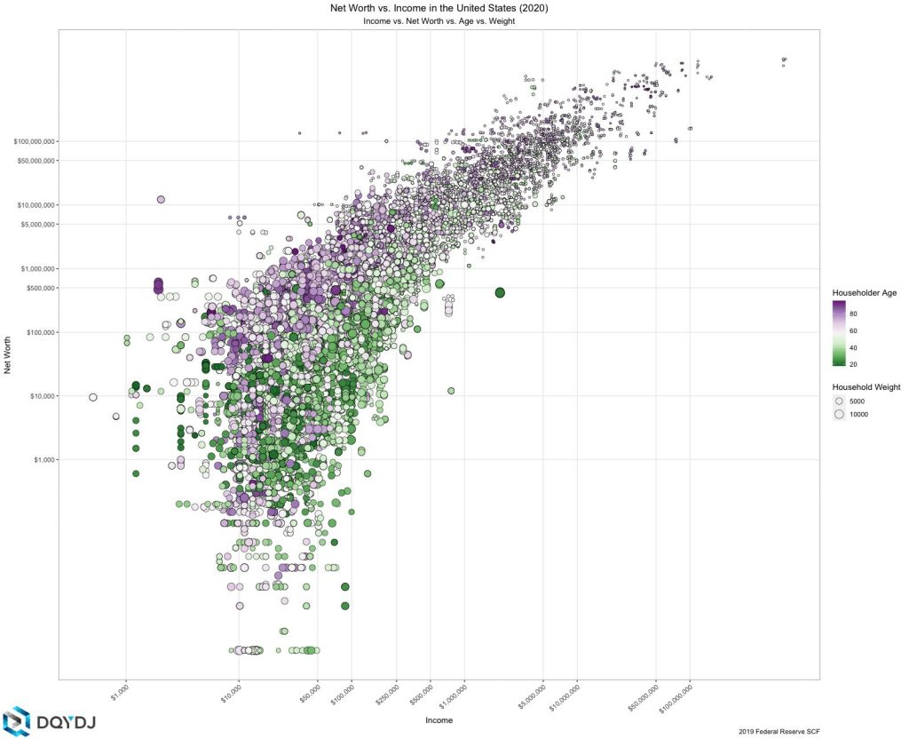 Income and Net Worth Correlation in 2020 with Age shown