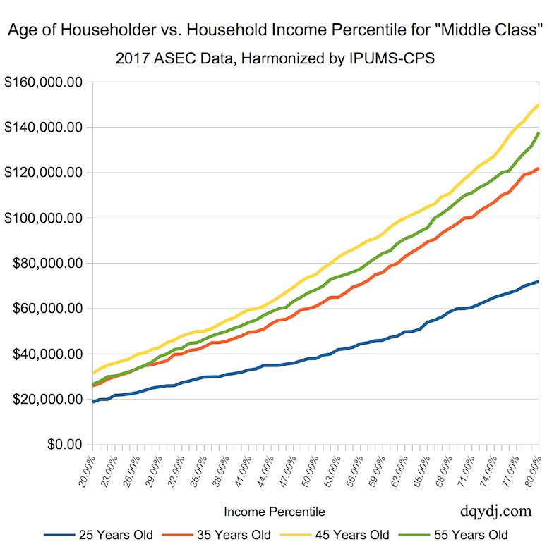 """""""Middle Class"""" Householder Age vs. Household Income for Selected Ages"""