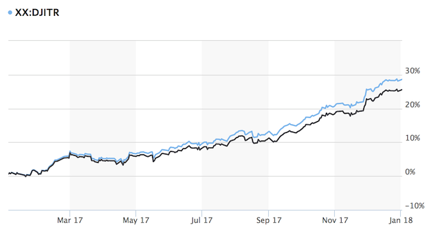 2017 Dow Jones Industrial Average Return, Price and Dividends