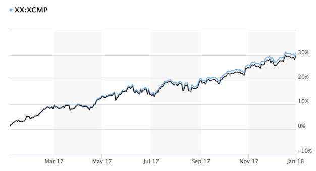 2017 NASDAQ Return and Dividend Reinvested Return