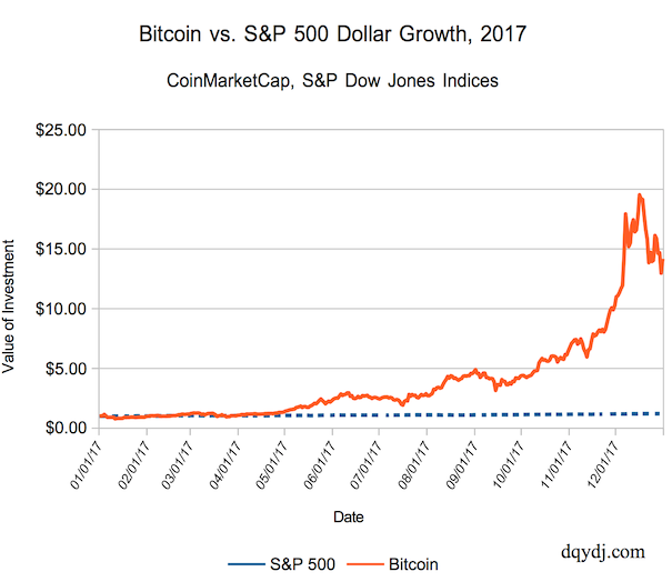Growth of a dollar in S&P 500 and Bitcoin in 2017