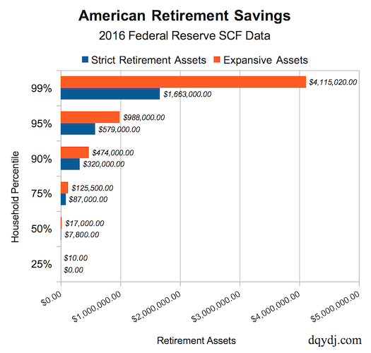 2016 United States Retirement Savings for selected percentiles