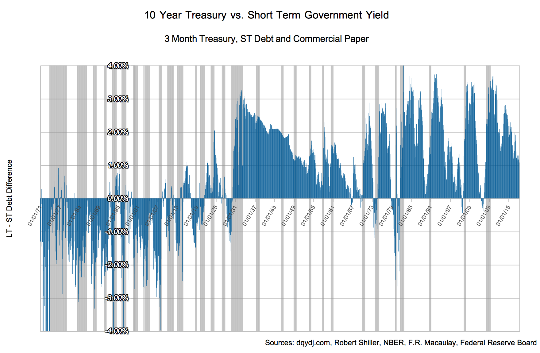 10 Year Treasury Yield v. Short Term Debt, 1871 - Today