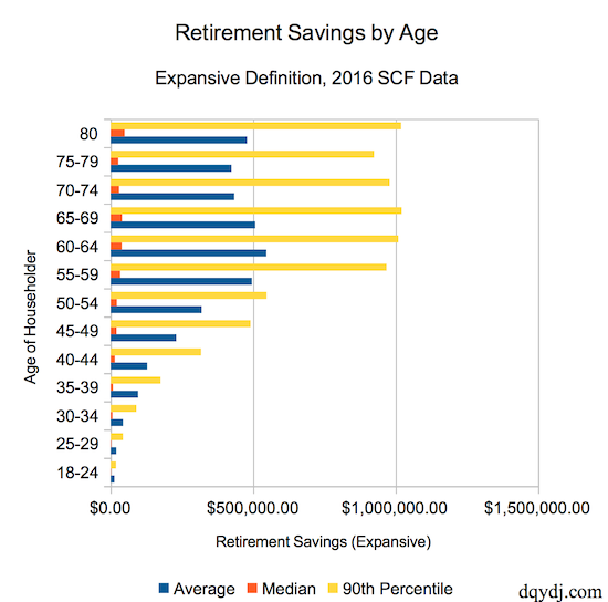 Expansive Retirement Savings by Age in the US in 2016