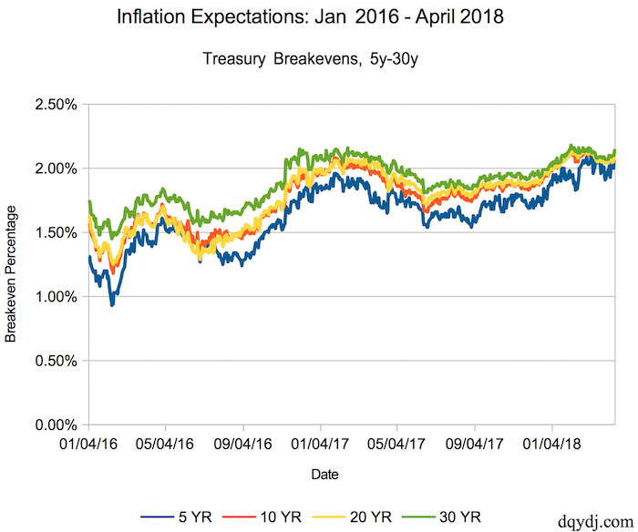 Inflation Expectations/Breakevens for 5-30 Year Securities through 4/12/2018