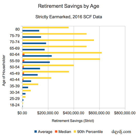 American Retirement Savings By Age Averages Medians And Percentiles In 2016