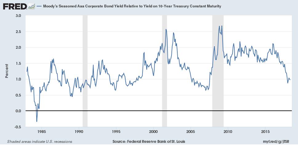 10 Year Treasury and AAA Corporate Debt Spread
