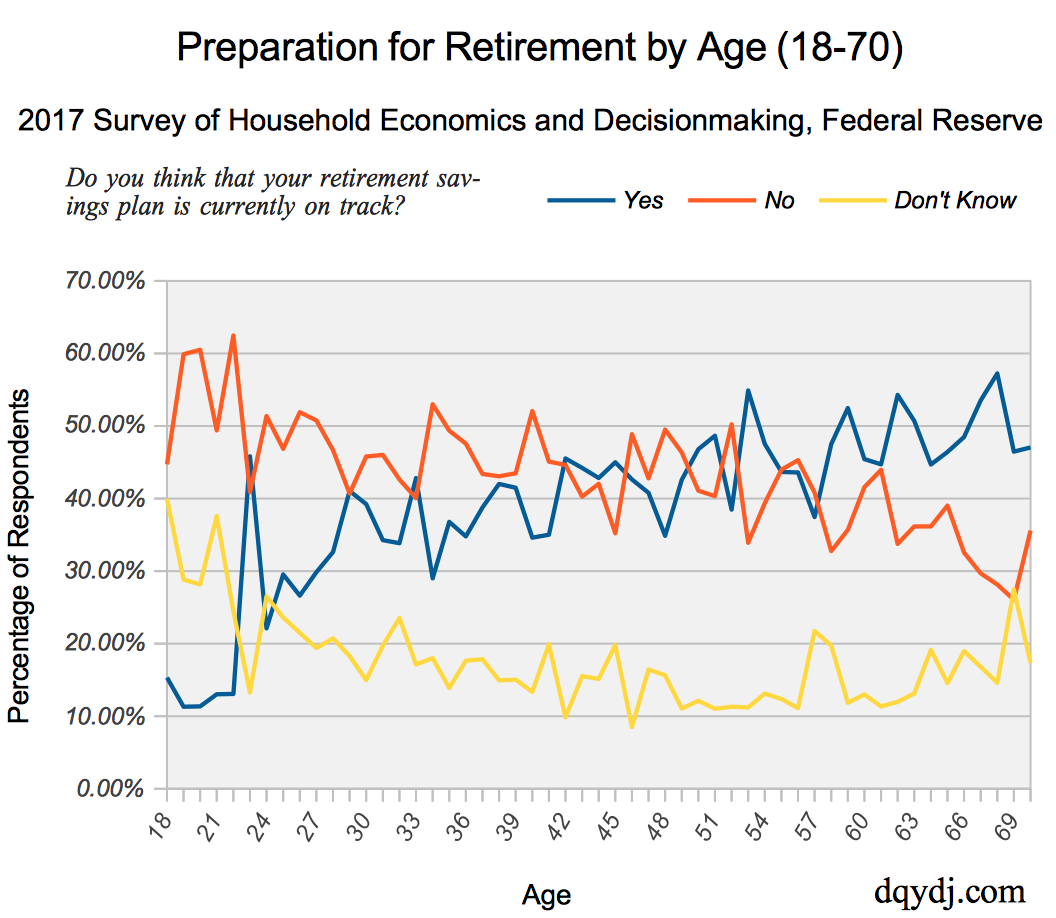 American Adults Feeling On-Track for Retirement from the Fedral Reserve SHED in 2017