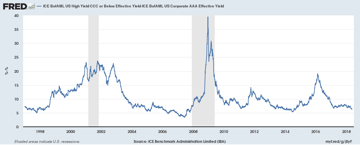 CCC vs. AAA US Corporate debt yields