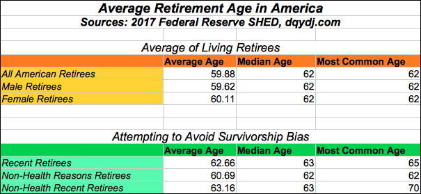 Average Retirement Age in America for all Retirees and Subgroups