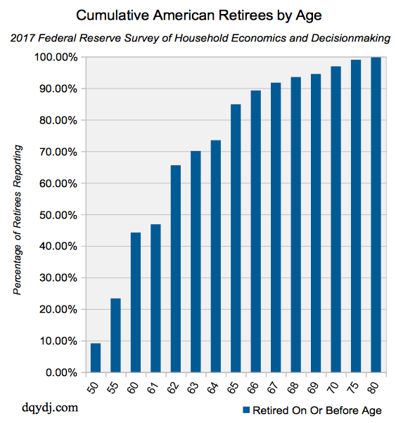 Cumulative retirees by age in the United States (Inclusive) and average retirement age of 62