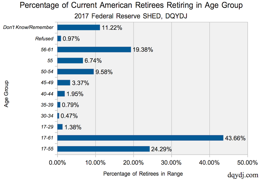 Percentage of Current Retirees Retiring in Range in US in 2017