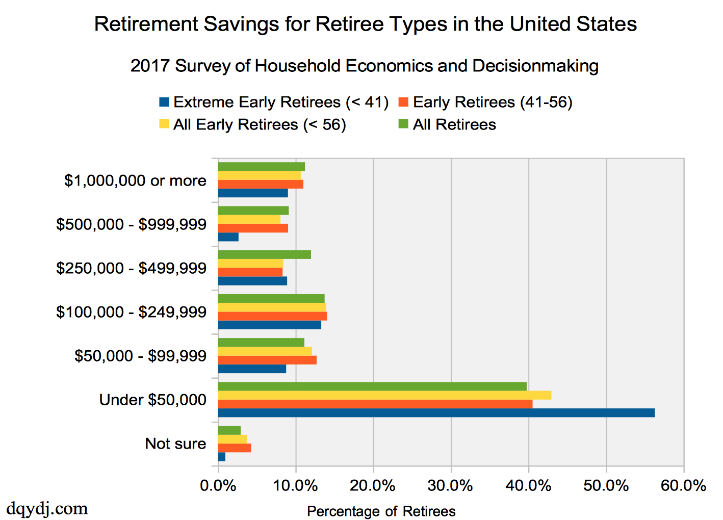 Early Retiree Savings by When Retired, Current American Retirees 2017