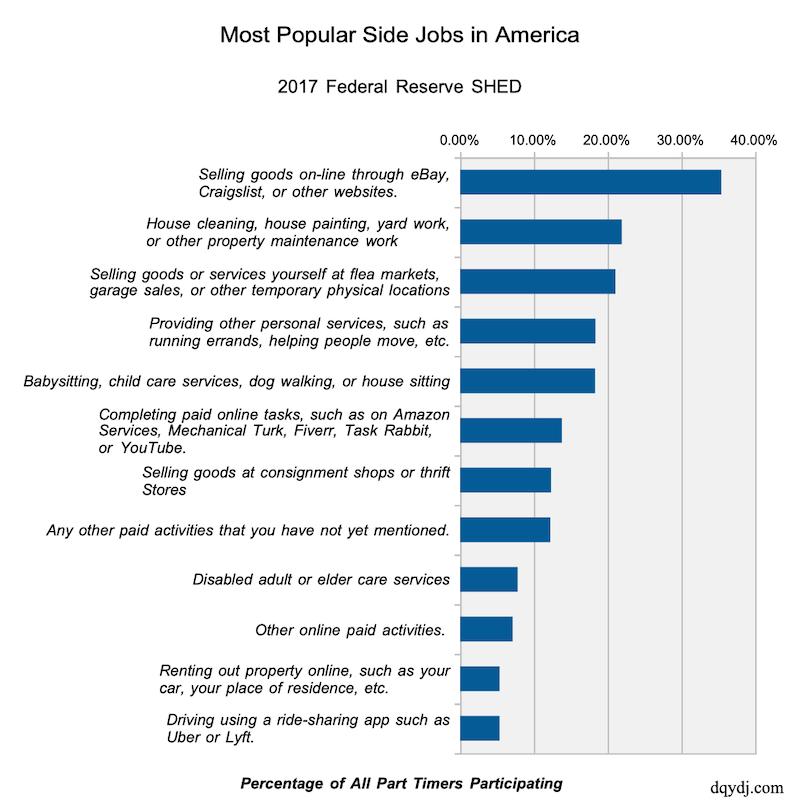 Most popular side jobs in America