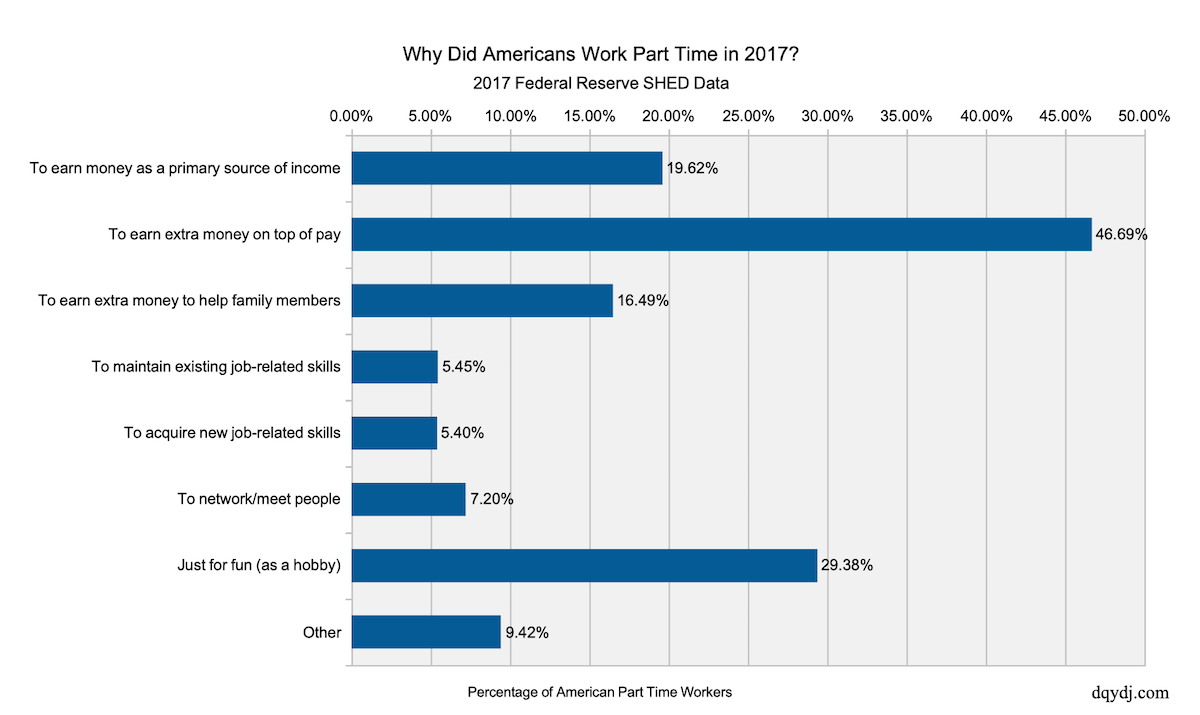 Why Did Americans Work Side Jobs in 2017