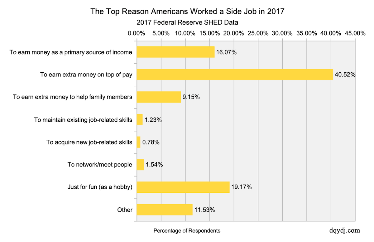 Top Reasons Americans Worked a Side Job in 2017