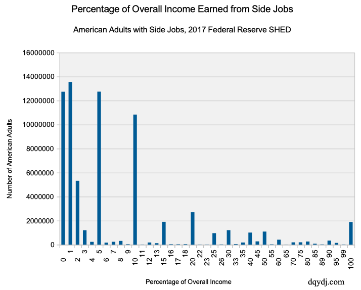 Percentage of Total Income Earned from Side Jobs (American Adults Who Worked a Side Job)