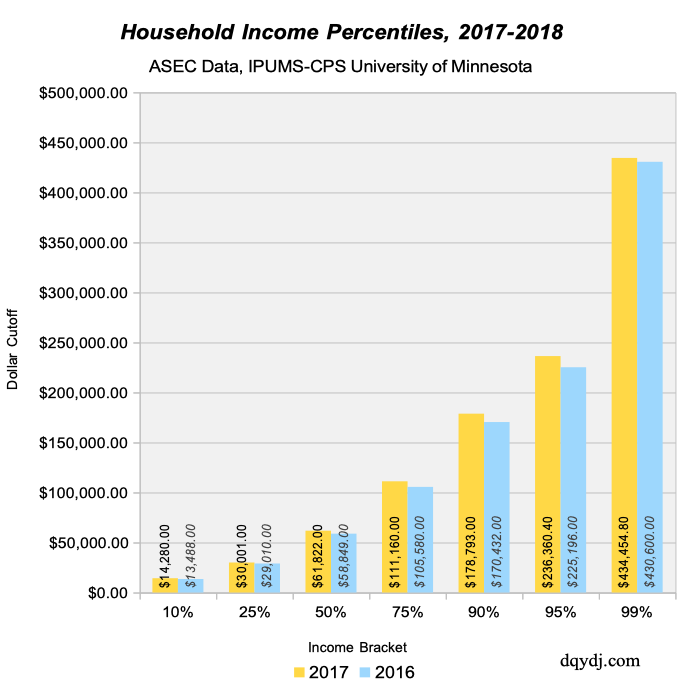 Selected United States Household Income Brackets, 2018 vs. 2017