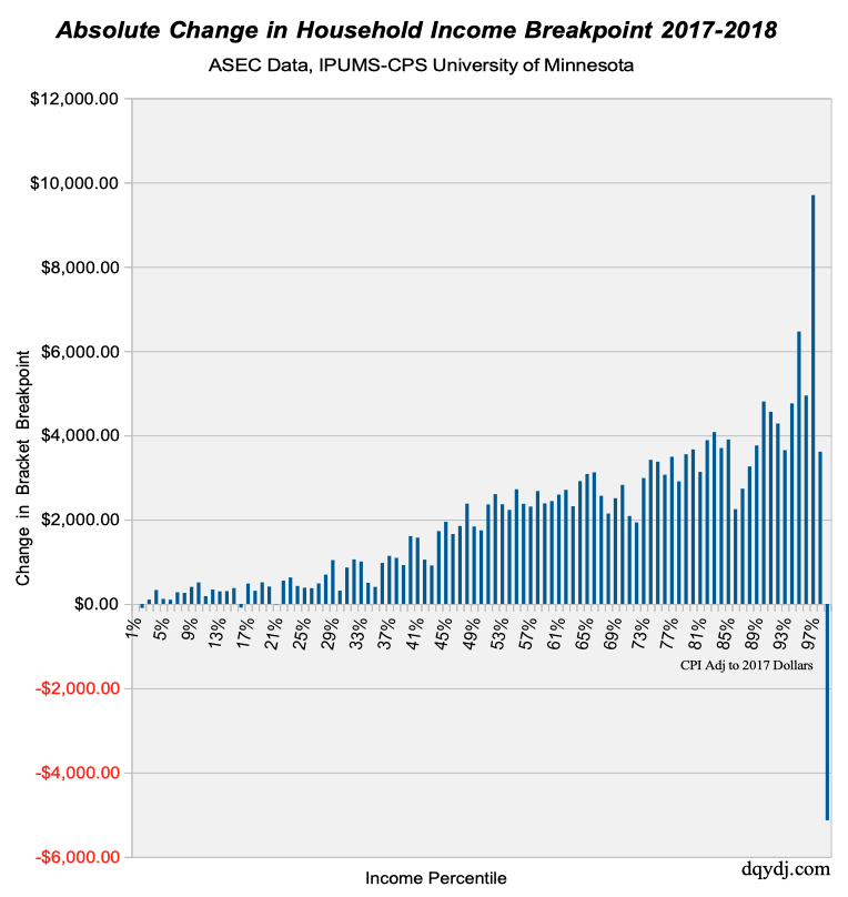 Absolute Change of Household Income Percentile Breakpoint, 2017-2018