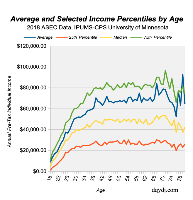 Income Percentile by Age with Average Income for 2018 data in the US