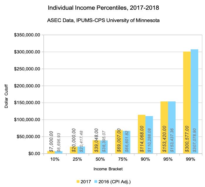 Selected Income Brackets for Income Percentile Calculator, 2018 vs. 2017