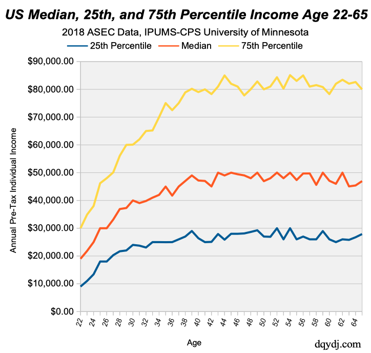 Median, 25th and 75th Percentile Earnings over Career Ages in 2018