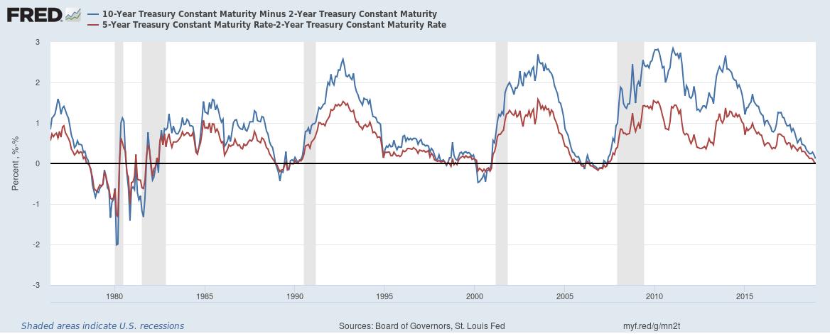 10 Year CM Treasury Yield and 5 Year CM Treasury vs. 2 Year