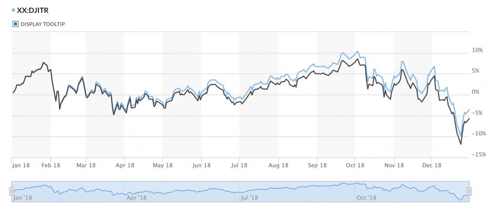 2018 Dow Jones Industrial Average Return for dividend reinvesting or price returns
