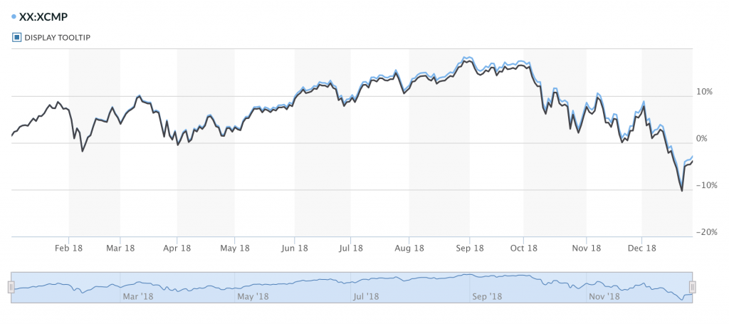 2018 NASDAQ return with dividend reinvested or price returns