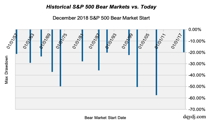 Historical S&P 500 Bear Markets and December 2018 Bear